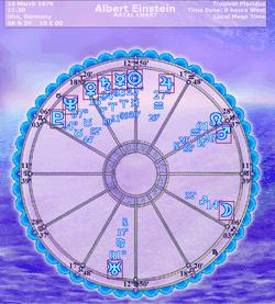 Rojstni horoskop - Koliko pozitivnega je v vašem rojstnem horoskopu