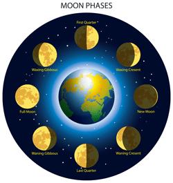 astrološki tečaj Lunine mene v horoskopu z astrologinjo Ireno Stopar