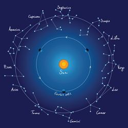 Uvod v astrologijo - tečaj z astrologinjo Ireno Stopar