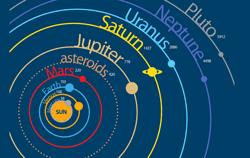 Retrogradni planeti - Merkur, Venera, Mars, Jupiter, Saturn, Uran, Neptun in Pluton - astrologinja Irena Stopar
