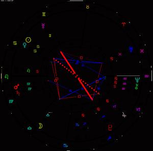 Izračun in izris horoskopa s programom