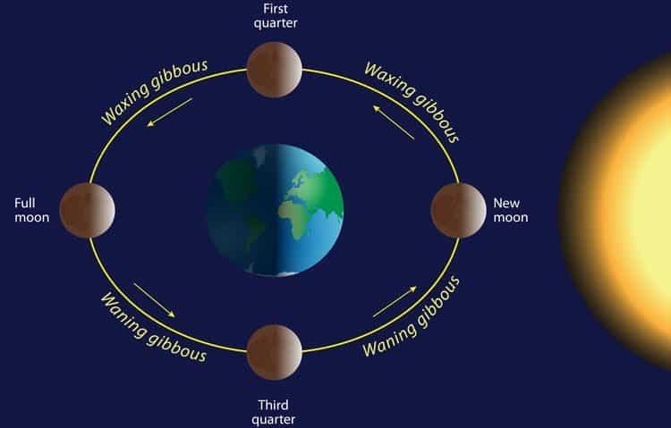 Ob Luninem mrku Lune ne vidite.